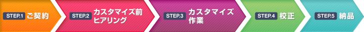STEP(1)ご契約 STEP(2)カスタマイズ前ヒアリング STEP(3)カスタマイズ作業 STEP(4)校正 STEP(5)納品