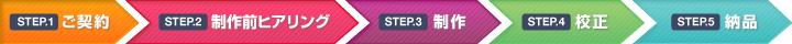 STEP1.ご成約 STEP2.制作前ヒアリング STEP3.制作 STEP4.校正 STEP5.納品